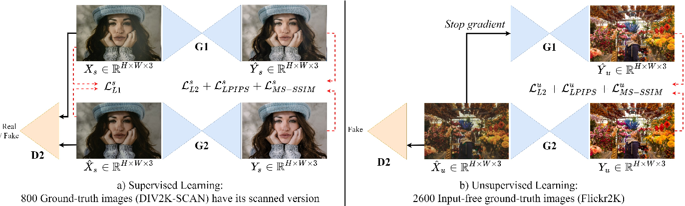 Figure 4 for Deep Photo Scan: Semi-supervised learning for dealing with the real-world degradation in smartphone photo scanning