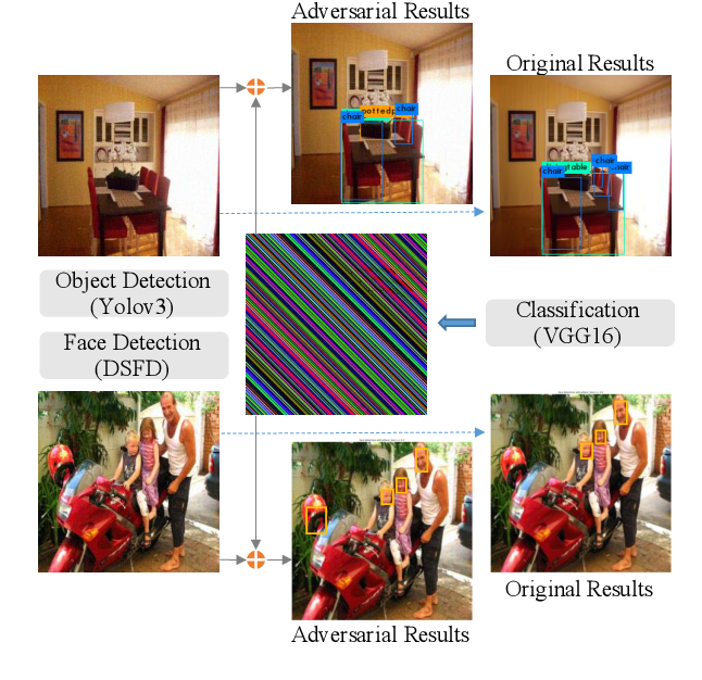 Figure 1 for Decision-based Universal Adversarial Attack