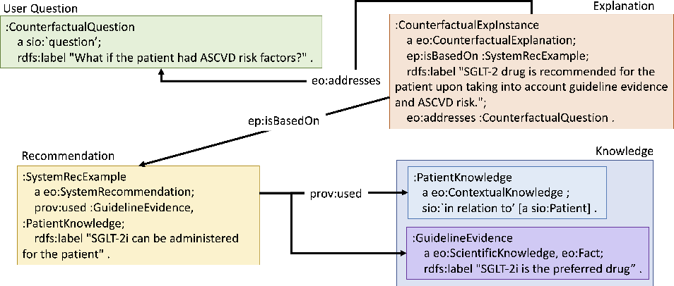 Figure 2 for Explanation Ontology in Action: A Clinical Use-Case