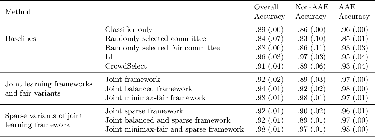 Figure 2 for Towards Unbiased and Accurate Deferral to Multiple Experts
