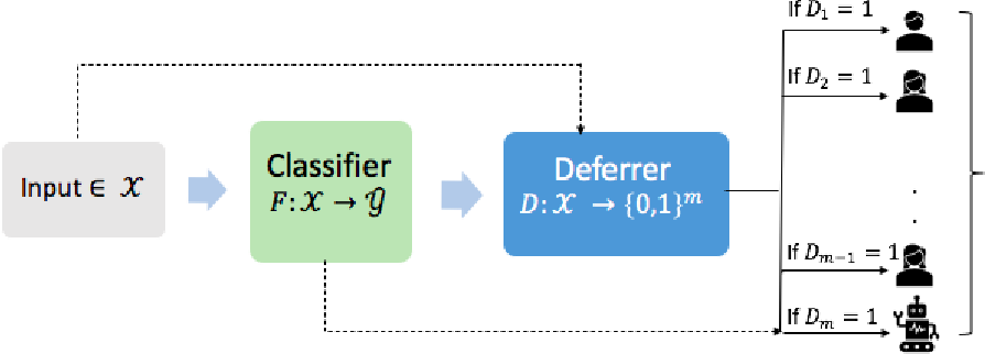 Figure 4 for Towards Unbiased and Accurate Deferral to Multiple Experts