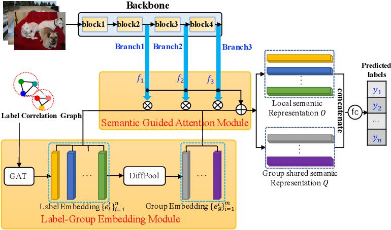 Figure 1 for Multi-layered Semantic Representation Network for Multi-label Image Classification