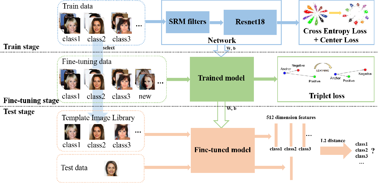 Figure 2 for Scalable Fine-grained Generated Image Classification Based on Deep Metric Learning