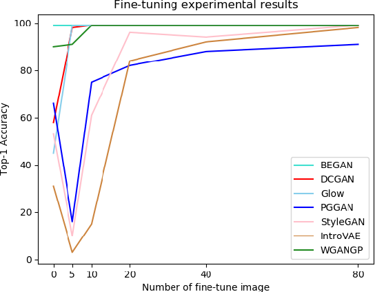 Figure 3 for Scalable Fine-grained Generated Image Classification Based on Deep Metric Learning