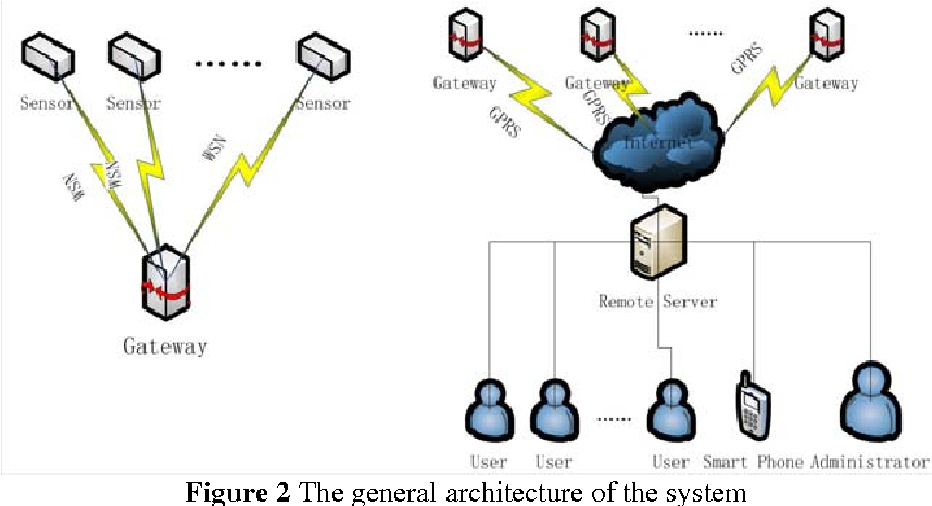 PDF] An Environment Monitoring System Design Based on IOT