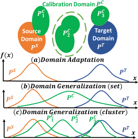 Figure 1 for Confidence Calibration for Domain Generalization under Covariate Shift