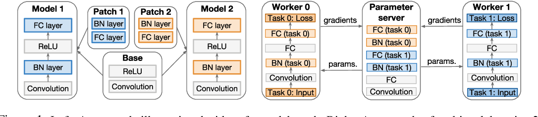 Figure 1 for K For The Price Of 1: Parameter Efficient Multi-task And Transfer Learning