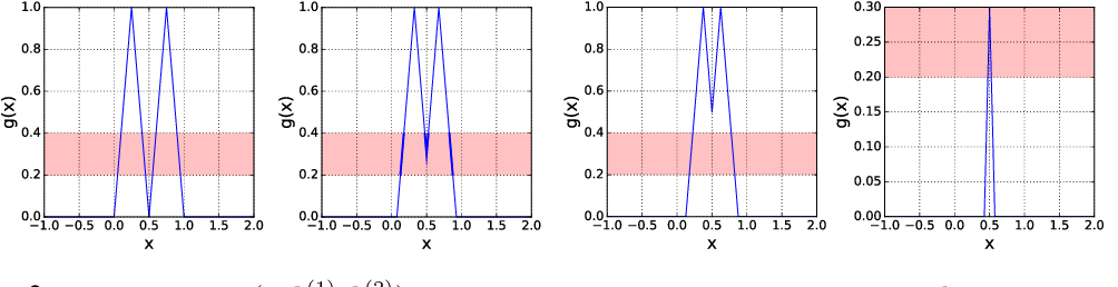 Figure 3 for K For The Price Of 1: Parameter Efficient Multi-task And Transfer Learning
