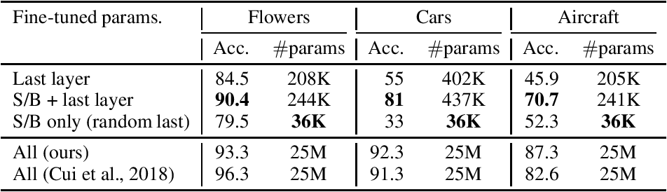 Figure 4 for K For The Price Of 1: Parameter Efficient Multi-task And Transfer Learning