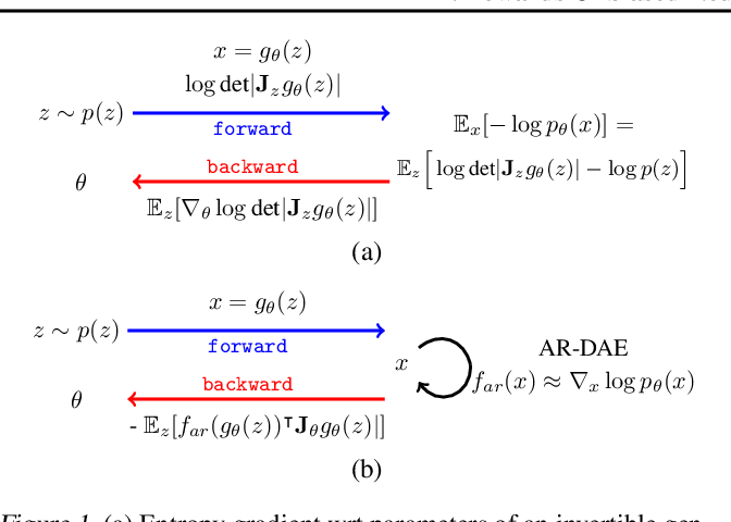 Figure 1 for AR-DAE: Towards Unbiased Neural Entropy Gradient Estimation