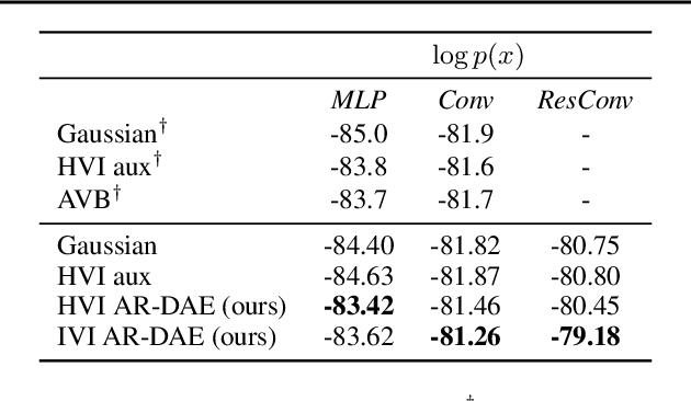 Figure 2 for AR-DAE: Towards Unbiased Neural Entropy Gradient Estimation