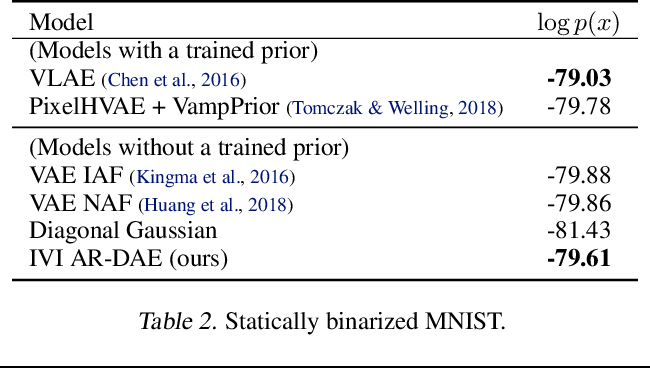 Figure 4 for AR-DAE: Towards Unbiased Neural Entropy Gradient Estimation