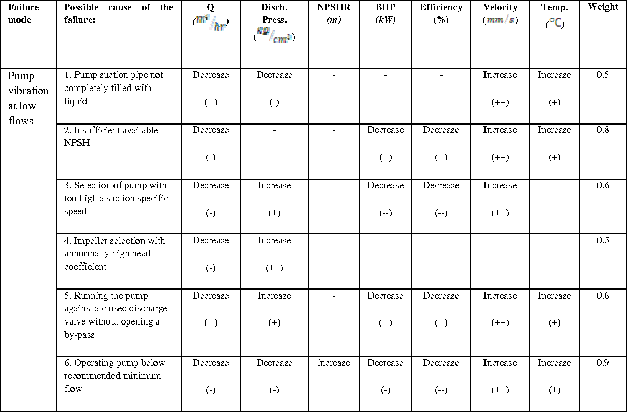 A pump fmea approach to improve reliability centered for 1 case of table paper