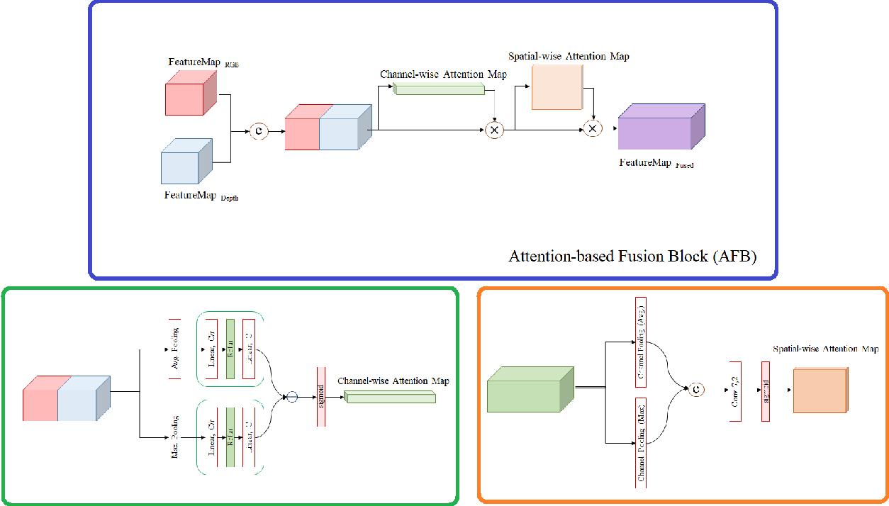 Figure 2 for Multi-Modal Attention-based Fusion Model for Semantic Segmentation of RGB-Depth Images