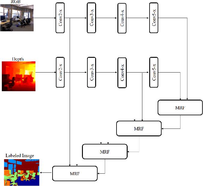 Figure 3 for Multi-Modal Attention-based Fusion Model for Semantic Segmentation of RGB-Depth Images