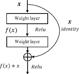 Figure 4 for Multi-Modal Attention-based Fusion Model for Semantic Segmentation of RGB-Depth Images