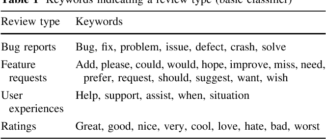 On the automatic classification of app reviews - Semantic Scholar