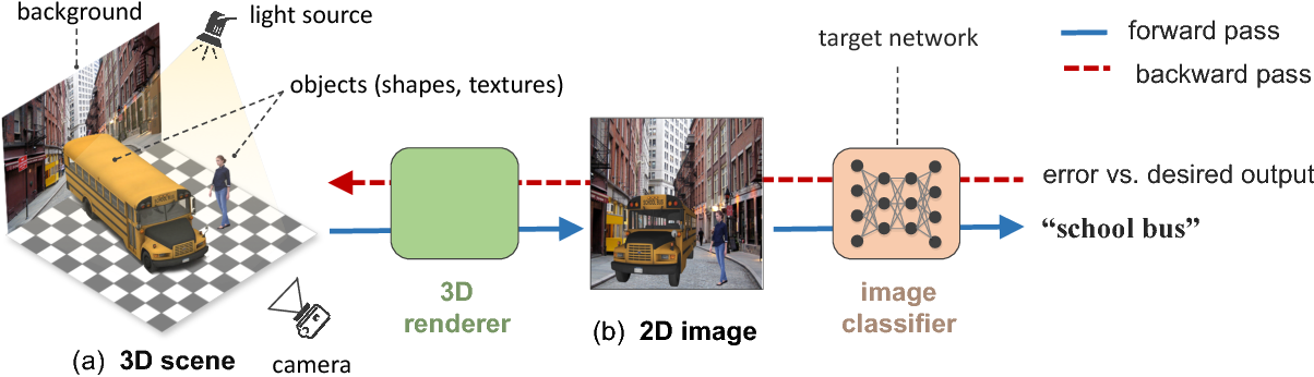 Figure 3 for Strike (with) a Pose: Neural Networks Are Easily Fooled by Strange Poses of Familiar Objects