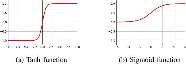 Figure 2 for An Analysis of State-of-the-art Activation Functions For Supervised Deep Neural Network