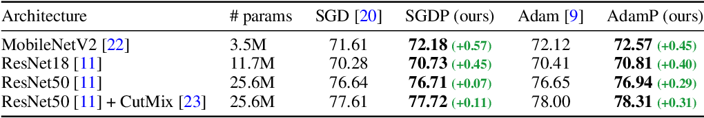 Figure 2 for Slowing Down the Weight Norm Increase in Momentum-based Optimizers