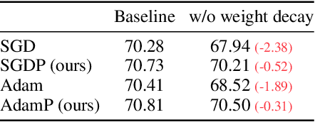 Figure 4 for Slowing Down the Weight Norm Increase in Momentum-based Optimizers