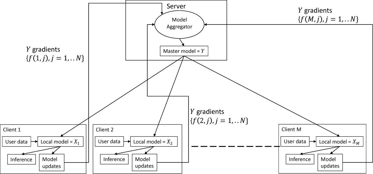 Figure 1 for Federated Collaborative Filtering for Privacy-Preserving Personalized Recommendation System