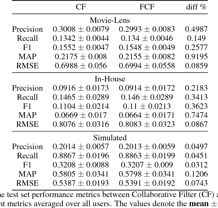 Figure 4 for Federated Collaborative Filtering for Privacy-Preserving Personalized Recommendation System