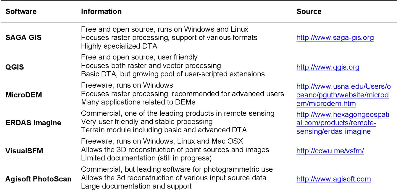 PDF] Terrain analysis and landform recognition - Semantic
