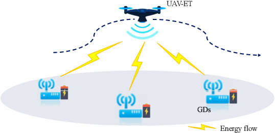 Figure 4 for UAV-Enabled Wireless Power Transfer: A Tutorial Overview