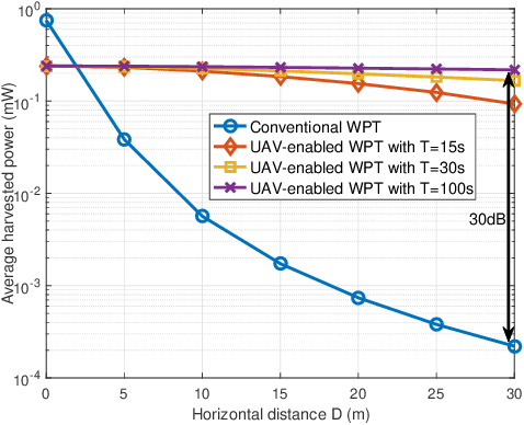Figure 3 for UAV-Enabled Wireless Power Transfer: A Tutorial Overview
