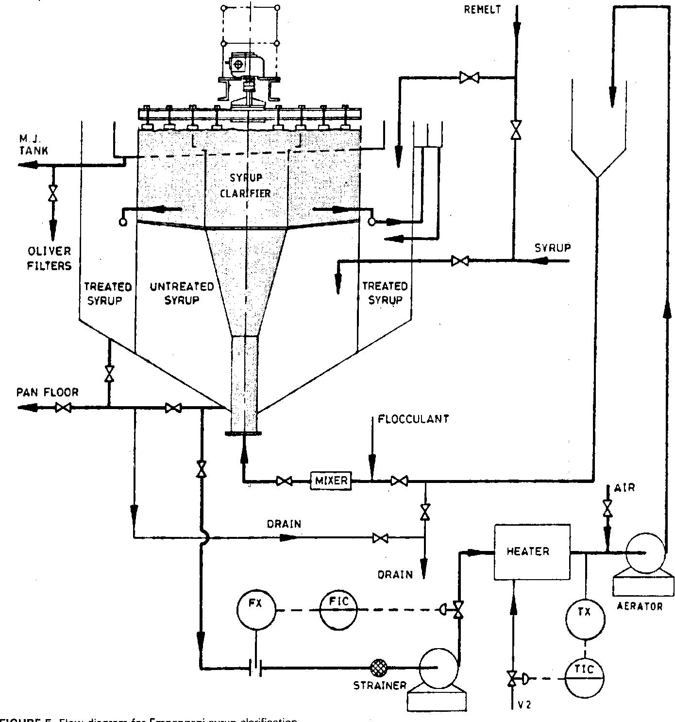 FIGURE 5 Flow diagram for Empangeni syrup clarification.