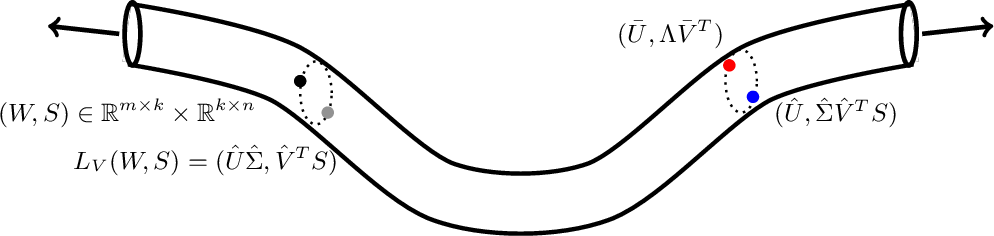 Figure 1 for The Landscape of Matrix Factorization Revisited