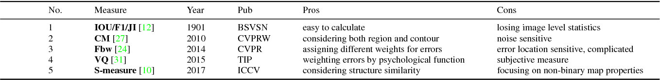 Figure 2 for Enhanced-alignment Measure for Binary Foreground Map Evaluation