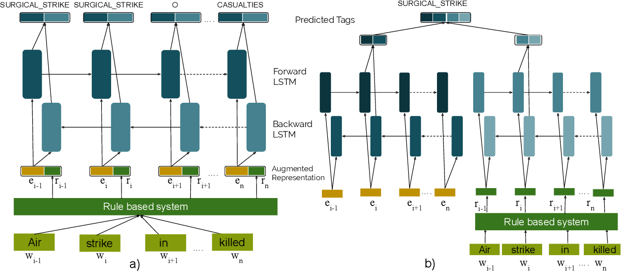 Figure 3 for Tale of tails using rule augmented sequence labeling for event extraction