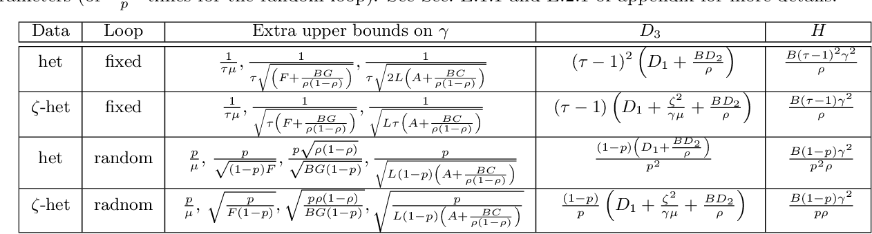 Figure 1 for Local SGD: Unified Theory and New Efficient Methods