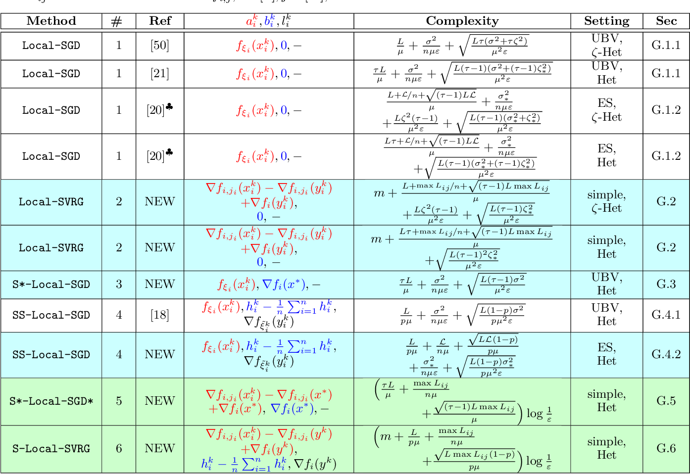 Figure 3 for Local SGD: Unified Theory and New Efficient Methods