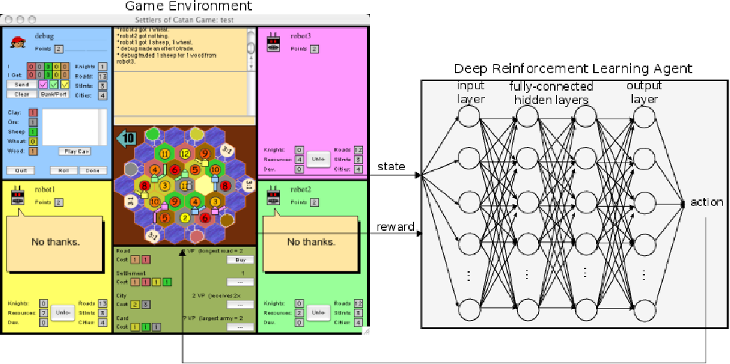 Figure 1 for Strategic Dialogue Management via Deep Reinforcement Learning