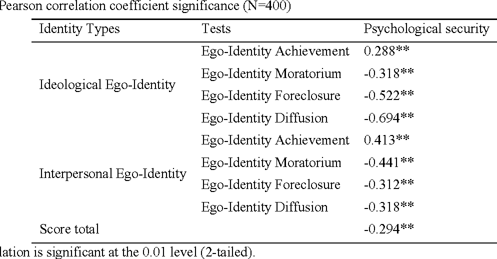 identity achievement