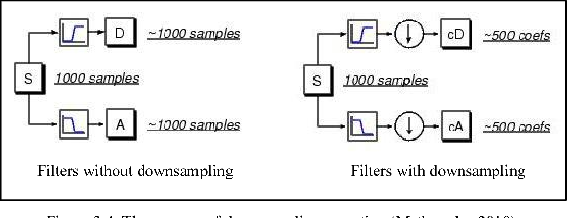 PDF] Texture classification using wavelet transform and support
