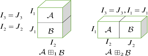 Figure 3 for Iterative Block Tensor Singular Value Thresholding for Extraction of Low Rank Component of Image Data
