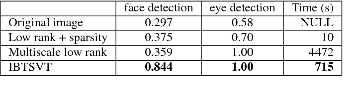 Figure 2 for Iterative Block Tensor Singular Value Thresholding for Extraction of Low Rank Component of Image Data