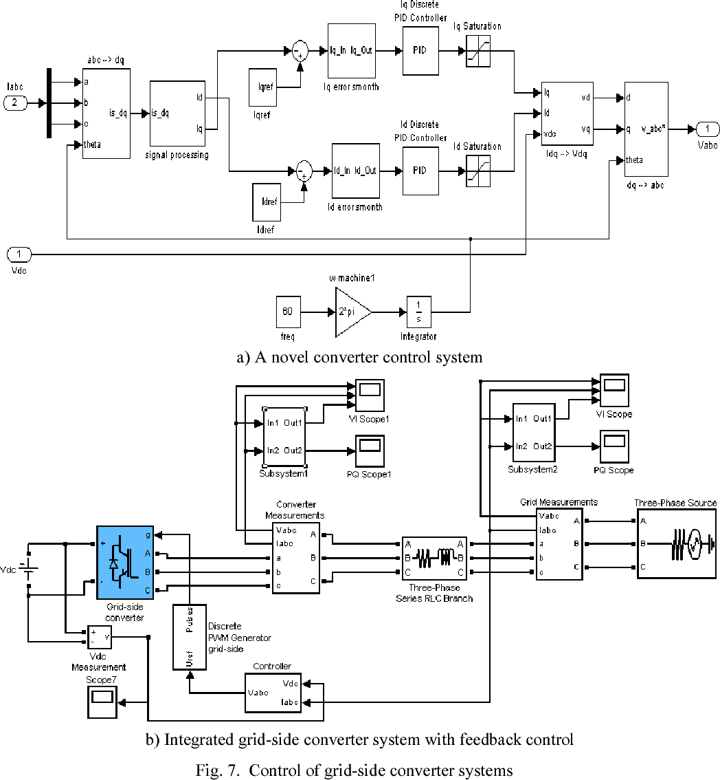 Pwm Converter Control For Grid Integration Of Wind Turbines With Discrete Generator Circuit Enhanced Power Quality Semantic Scholar
