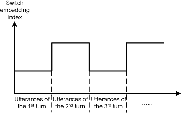 Figure 2 for Pre-Trained and Attention-Based Neural Networks for Building Noetic Task-Oriented Dialogue Systems
