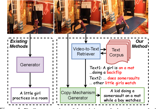 Figure 1 for Open-book Video Captioning with Retrieve-Copy-Generate Network