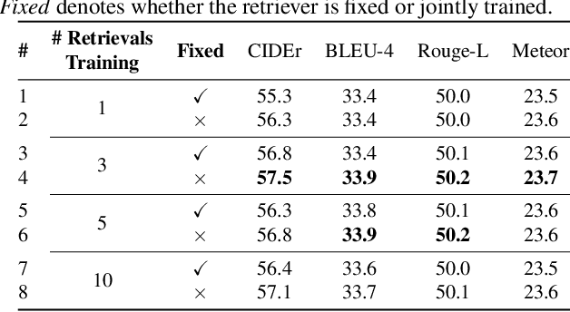 Figure 4 for Open-book Video Captioning with Retrieve-Copy-Generate Network
