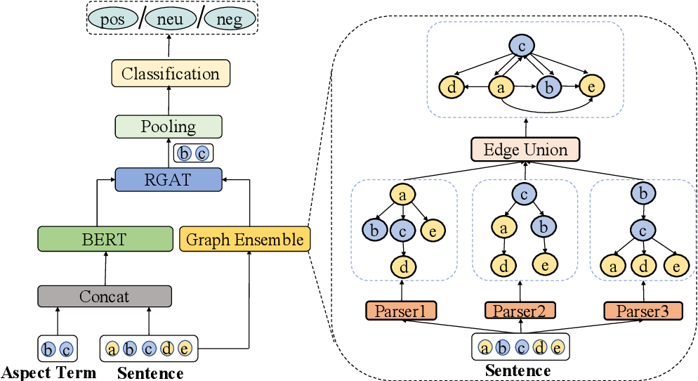 Figure 3 for Graph Ensemble Learning over Multiple Dependency Trees for Aspect-level Sentiment Classification