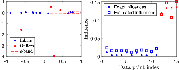 Figure 3 for Consensus Maximisation Using Influences of Monotone Boolean Functions