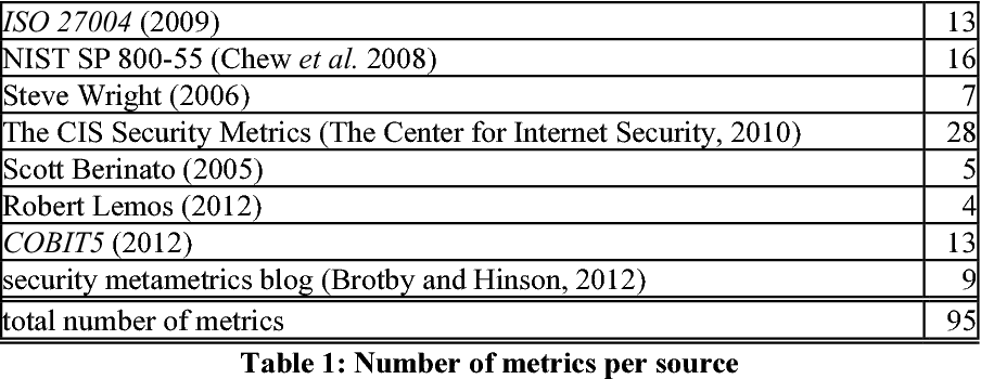 Table 1 from Assessing the Feasibility of Security Metrics