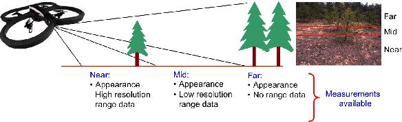 Figure 1 for Online Self-supervised Scene Segmentation for Micro Aerial Vehicles
