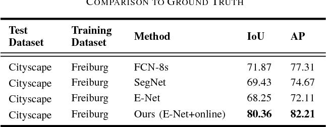 Figure 4 for Online Self-supervised Scene Segmentation for Micro Aerial Vehicles